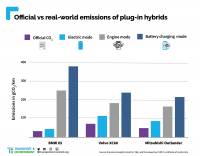 Real-PHEV-CO2-emissions-final.png